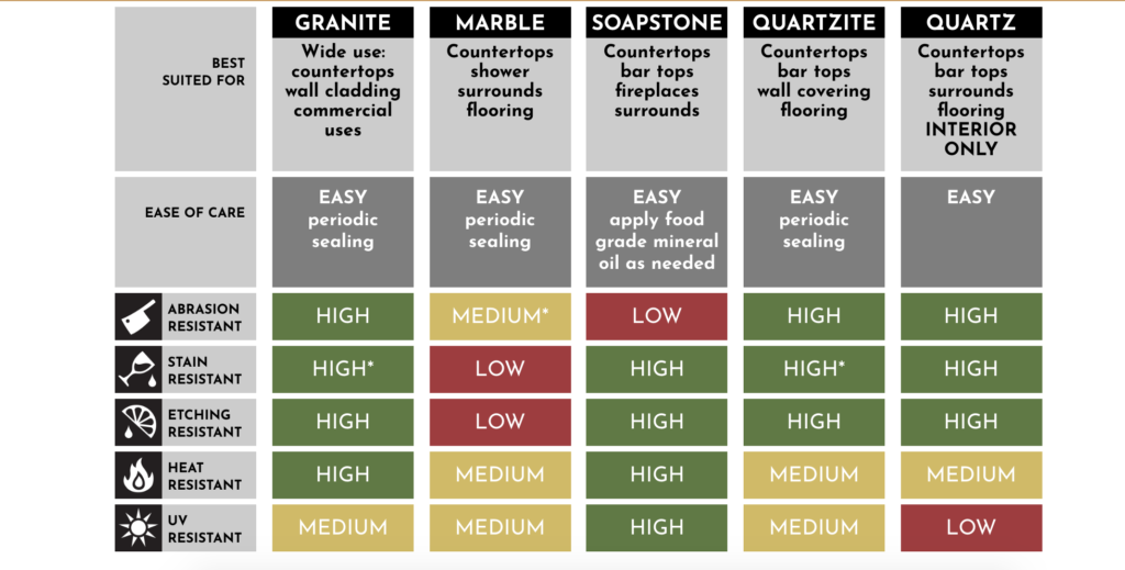Granite Countertop Ease of Use Chart